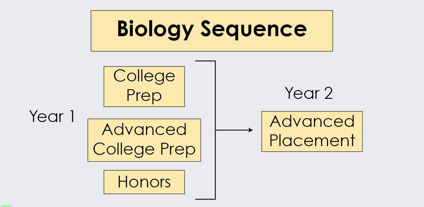 Biology Core Sequence