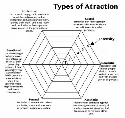 Atraction